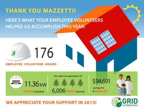 Infographic 2015_Mazzetti