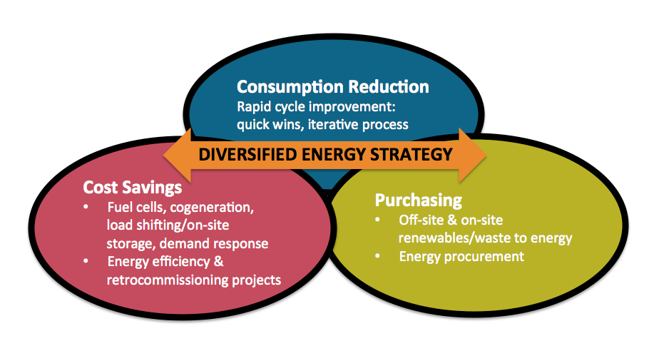 Diversified-Energy-Strategy