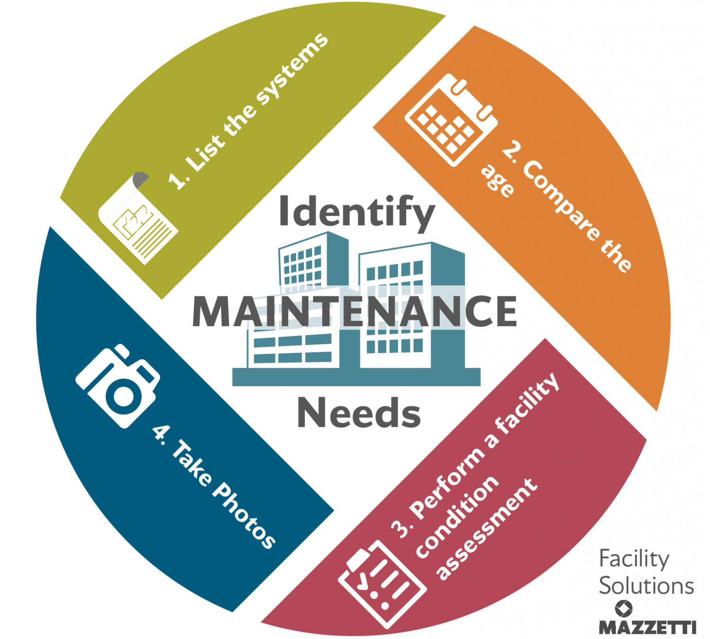 identify-needs-planned-maintenace