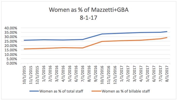 Aug-Women-of-Mazzetti