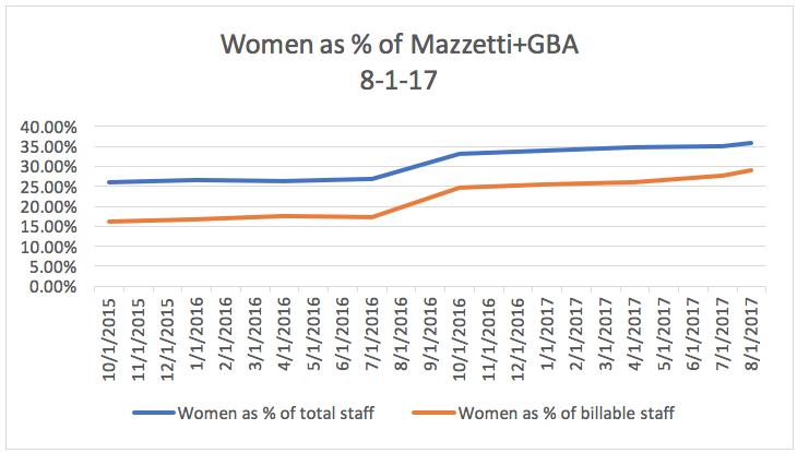 Aug-Women-of-Mazzetti