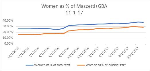 women graph