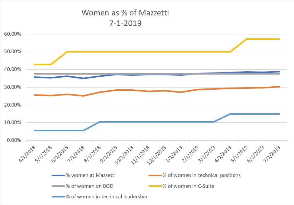 Women @ Mazzetti - July 2019