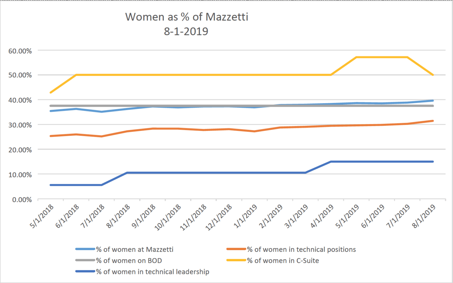 Women-at-Mazzetti