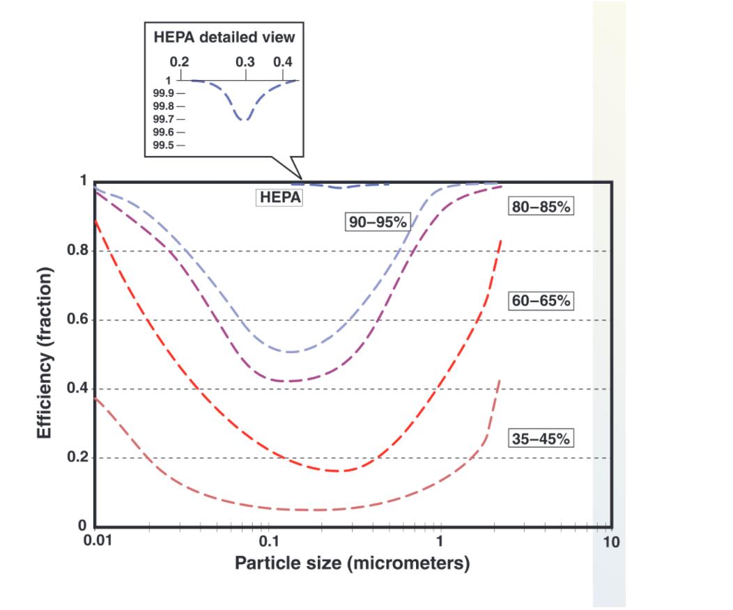HEPA Filters Graph