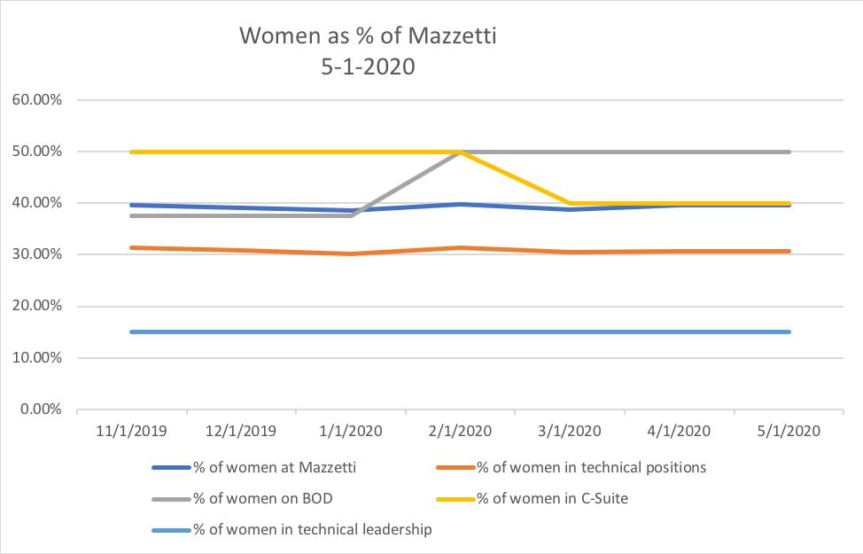 Women@Mazzetti - April